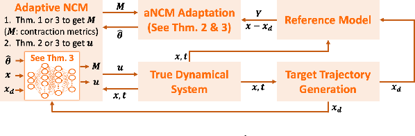 Figure 1 for Learning-based Adaptive Control via Contraction Theory