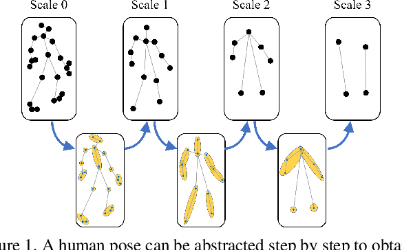Figure 1 for MSR-GCN: Multi-Scale Residual Graph Convolution Networks for Human Motion Prediction