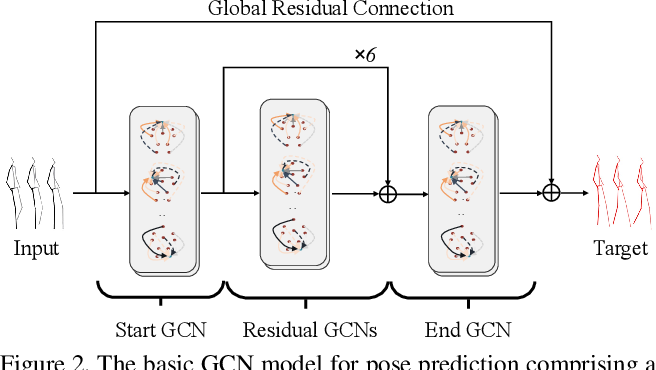 Figure 3 for MSR-GCN: Multi-Scale Residual Graph Convolution Networks for Human Motion Prediction
