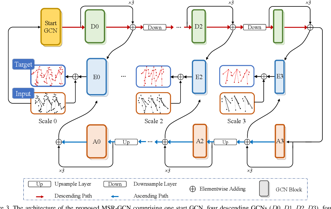 Figure 4 for MSR-GCN: Multi-Scale Residual Graph Convolution Networks for Human Motion Prediction