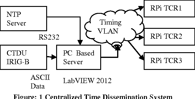 Development of Centralized Timing Dissemination System and design of