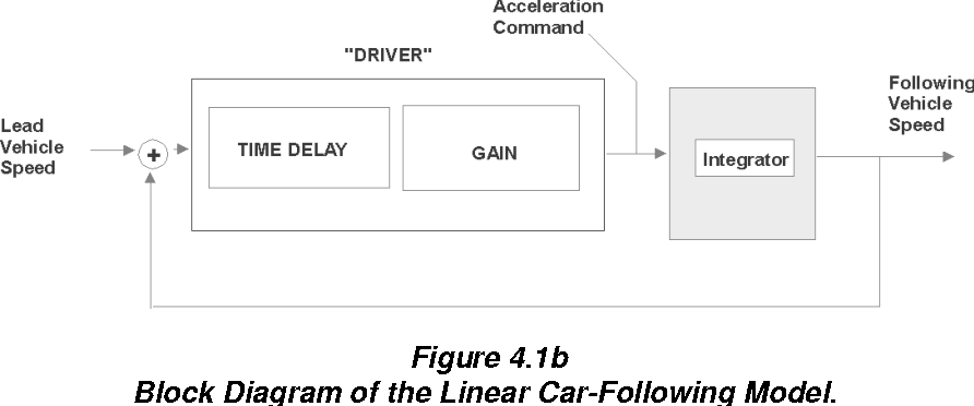 Figure 4.1 from Car following Models - Semantic Scholar