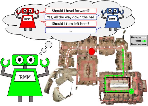Figure 1 for RMM: A Recursive Mental Model for Dialog Navigation