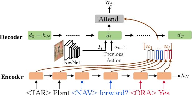 Figure 3 for RMM: A Recursive Mental Model for Dialog Navigation