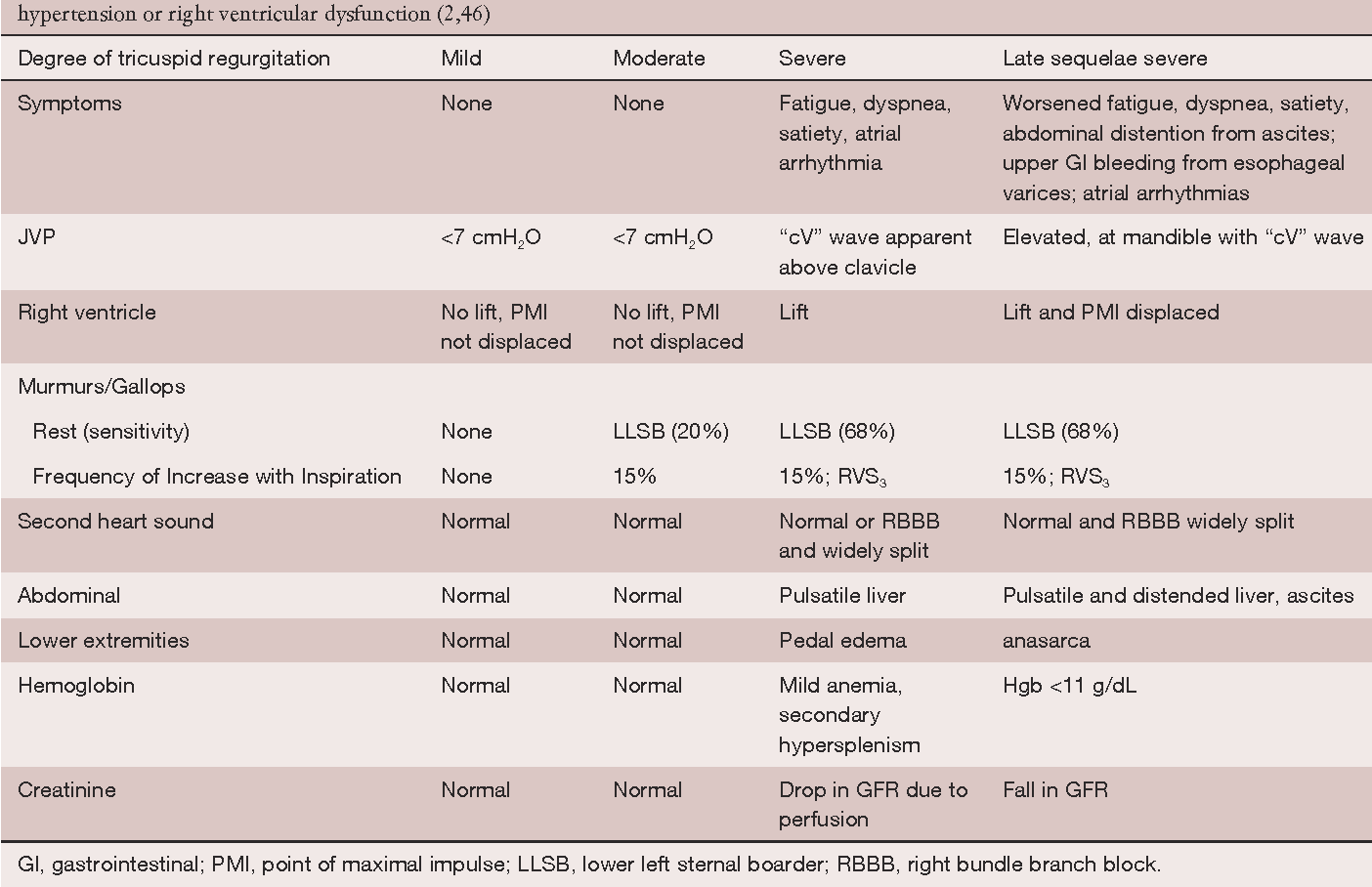 Table 2 Symptoms And Examination With Varying Degrees Of Tricuspid Regurgitation That Is Non Functional