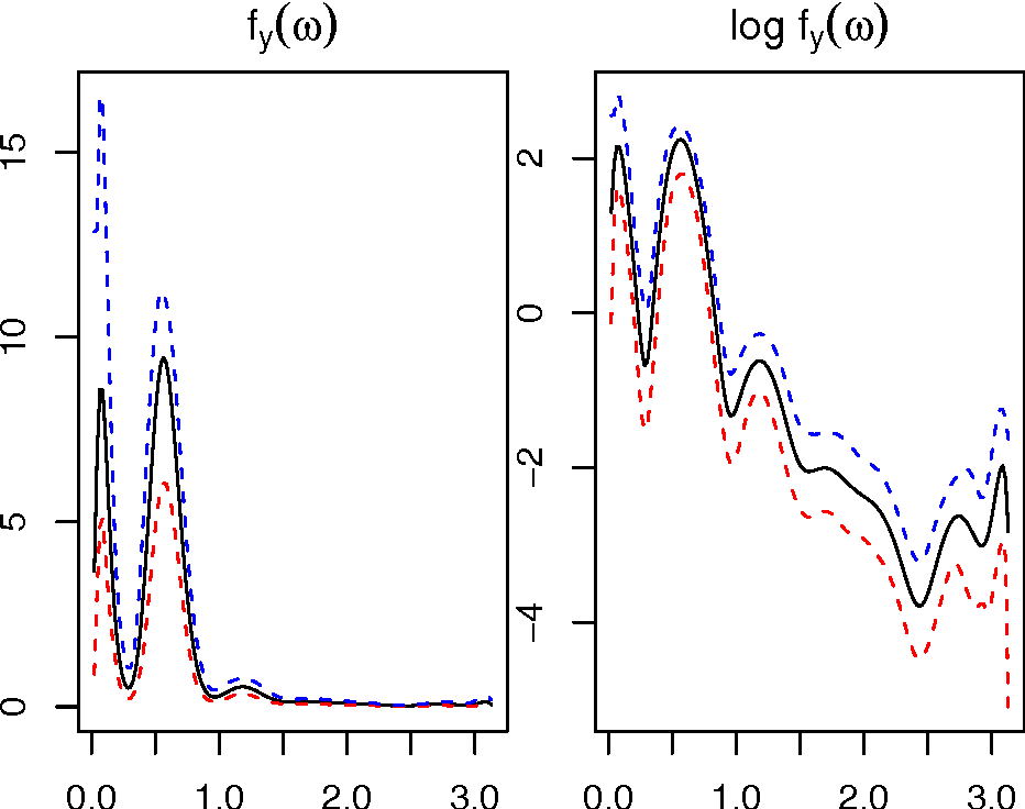 Figure 3: Posterior mean of the spectrum with 95% (blue dotted line) and 5% (red dotted line) quantiles for sunspot data. The normalization parameter is τY = σ̂ 2 Y /2π, the hyper-parameters are K = 120, M = 1, and the number of iterations is N = 60000.