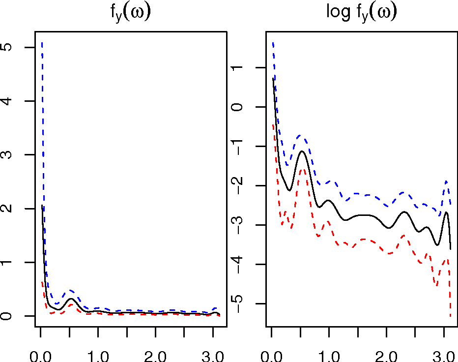 Figure 19: Posterior distributions of the three additive spectra for DJA data. The blue dotted line is the 95% quantile, the red dotted line is the 5% quantile, the black solid line is the posterior mean and the green dotted line is the prior mean. The hyper-parameters are equal to K = 120, M = 1, vY = 10, v ∗ Y = 10,τ̃Y = σ̂ 2 Y /2π and the number of iterations is N = 60000.