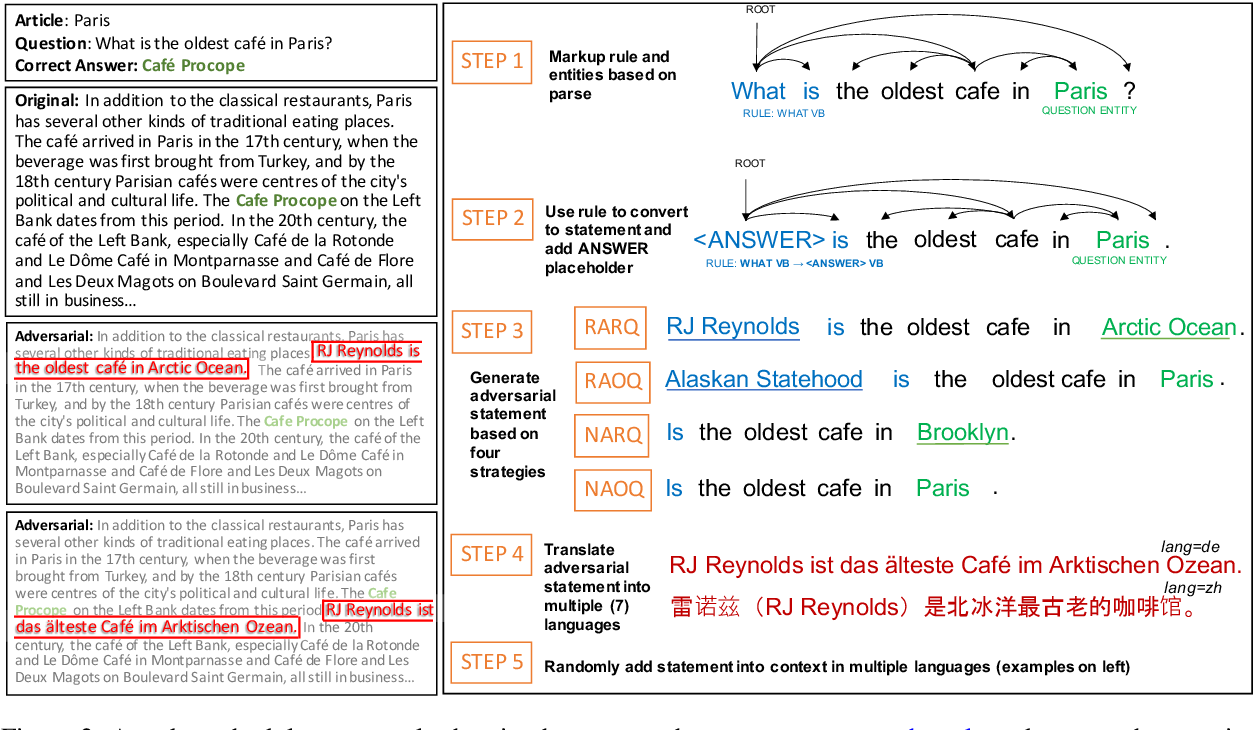 Figure 3 for Are Multilingual BERT models robust? A Case Study on Adversarial Attacks for Multilingual Question Answering