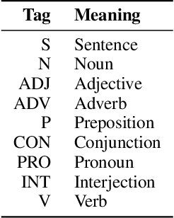 """Figure 2 for """"Let's Eat Grandma"""": When Punctuation Matters in Sentence Representation for Sentiment Analysis"""