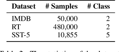 """Figure 4 for """"Let's Eat Grandma"""": When Punctuation Matters in Sentence Representation for Sentiment Analysis"""