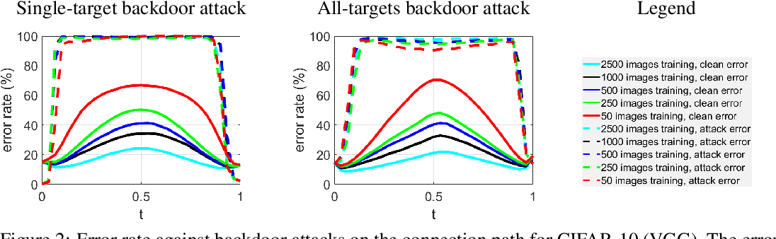 Figure 3 for Bridging Mode Connectivity in Loss Landscapes and Adversarial Robustness