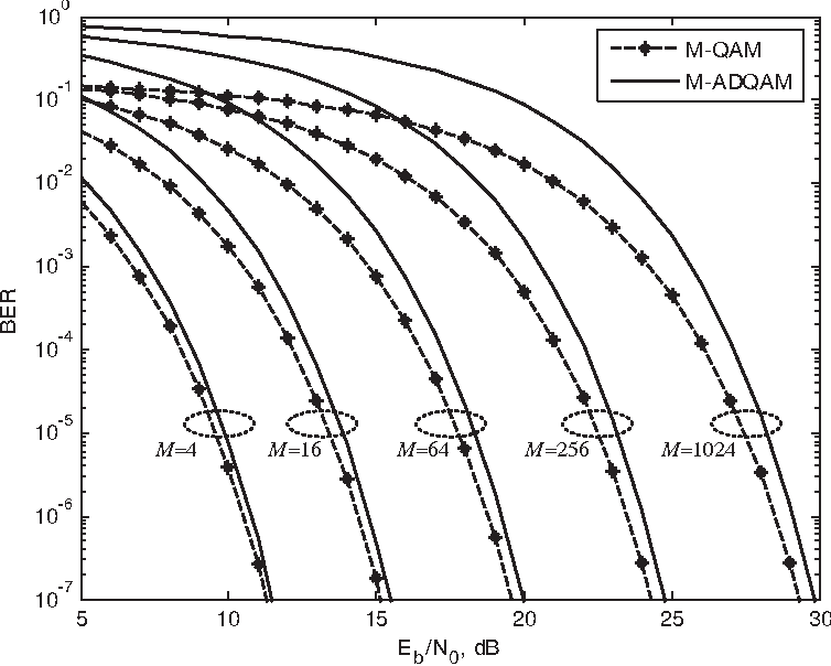 Figure 6. The BER performance comparison between coherent QAM and ADQAM system under AWGN for M=4,16,64,256, and 1024.
