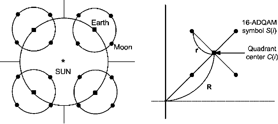 Figure 1. The 16-ADQAM constellation and its solar system analogy.
