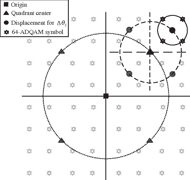 Figure 3. The 64-ADQAM constellation and its three-stage encoding scheme.