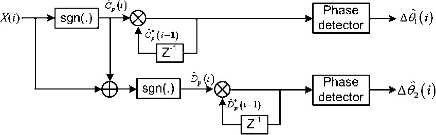 Figure 4. The two-stage decoding scheme of 16-ADQAM receiver.