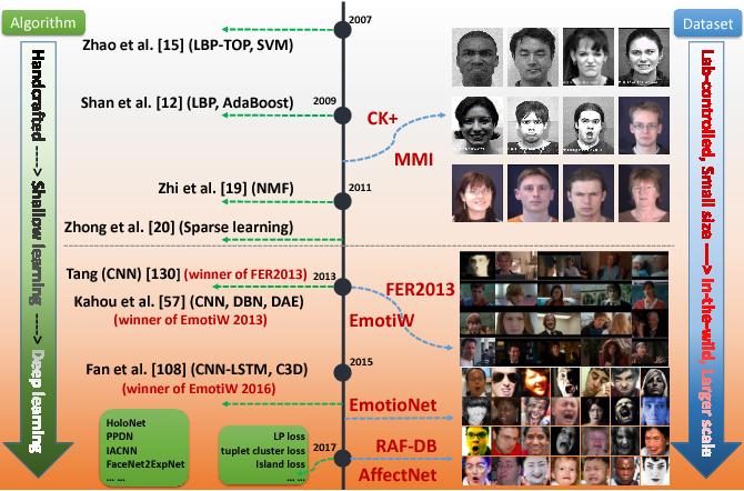 Figure 1 for Deep Facial Expression Recognition: A Survey