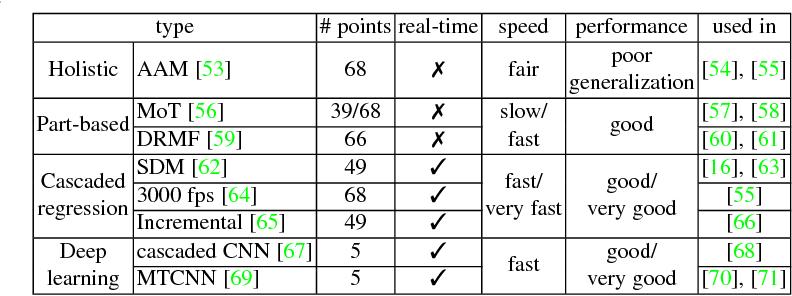 Figure 3 for Deep Facial Expression Recognition: A Survey