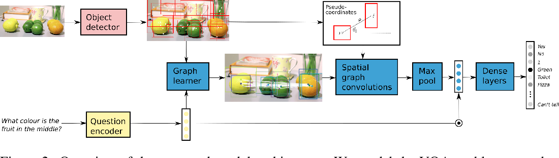 Figure 3 for Learning Conditioned Graph Structures for Interpretable Visual Question Answering