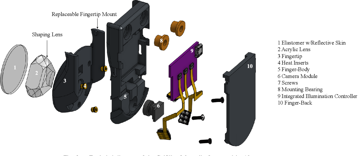 Figure 3 for GelSlim3.0: High-Resolution Measurement of Shape, Force and Slip in a Compact Tactile-Sensing Finger