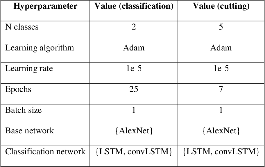 Figure 2 for Deep learning-based computer vision to recognize and classify suturing gestures in robot-assisted surgery