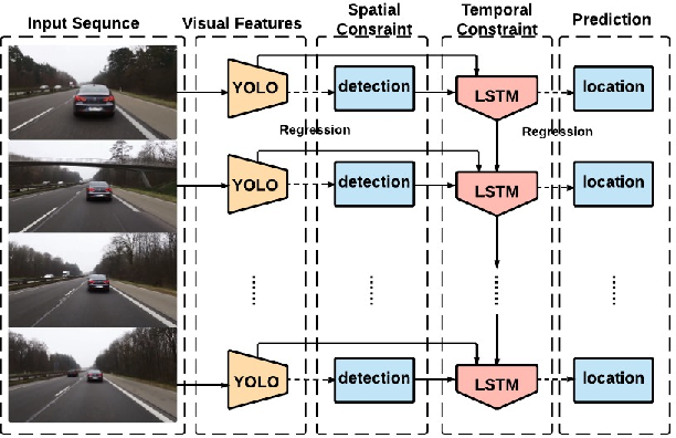 Figure 1 for Spatially Supervised Recurrent Convolutional Neural Networks for Visual Object Tracking