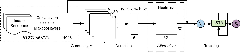 Figure 3 for Spatially Supervised Recurrent Convolutional Neural Networks for Visual Object Tracking