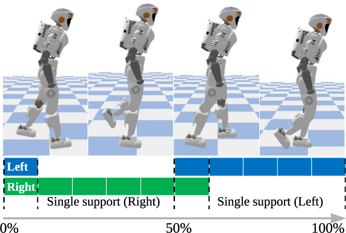 Figure 1 for Learning natural locomotion behaviors for humanoid robots using human knowledge