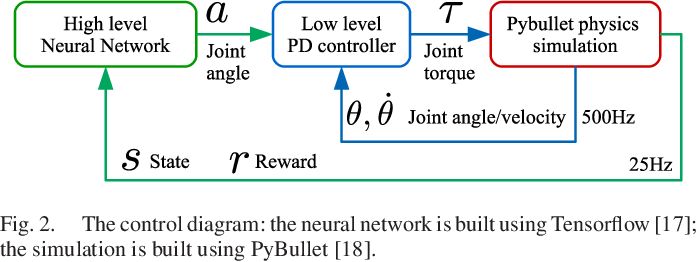 Figure 2 for Learning natural locomotion behaviors for humanoid robots using human knowledge