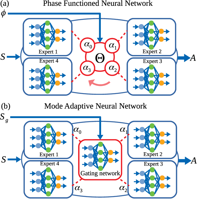 Figure 4 for Learning natural locomotion behaviors for humanoid robots using human knowledge