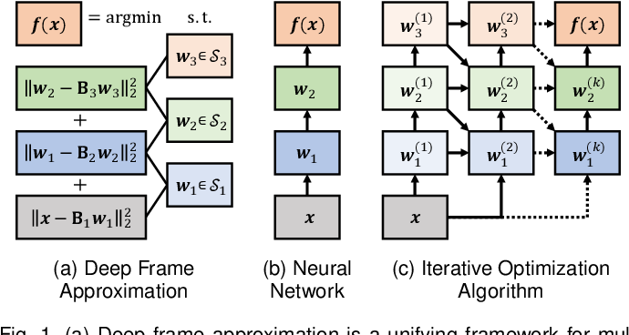 Figure 1 for Reframing Neural Networks: Deep Structure in Overcomplete Representations