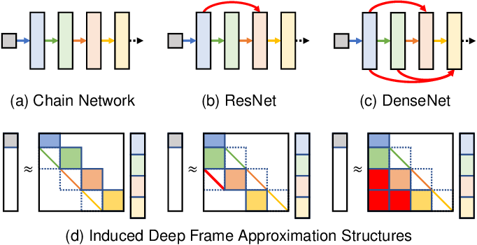 Figure 2 for Reframing Neural Networks: Deep Structure in Overcomplete Representations