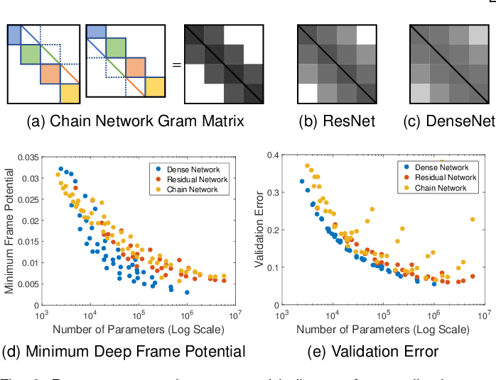 Figure 3 for Reframing Neural Networks: Deep Structure in Overcomplete Representations