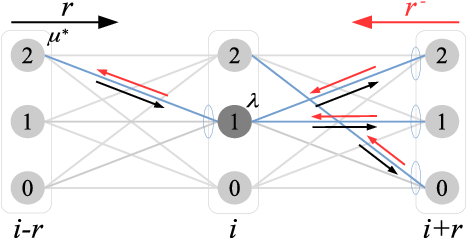 Figure 3 for Fast and Differentiable Message Passing for Stereo Vision