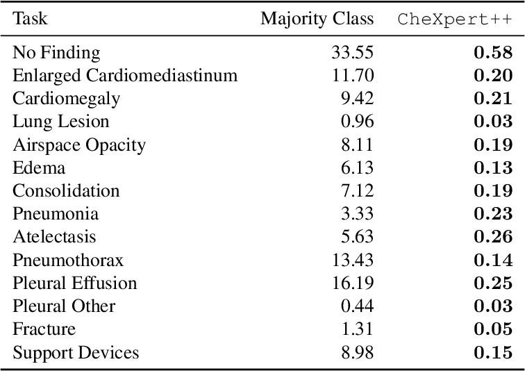 Figure 1 for CheXpert++: Approximating the CheXpert labeler for Speed,Differentiability, and Probabilistic Output