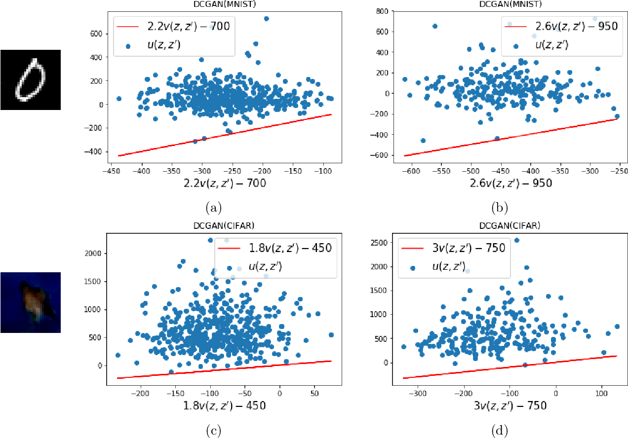 Figure 1 for Provable Compressed Sensing with Generative Priors via Langevin Dynamics