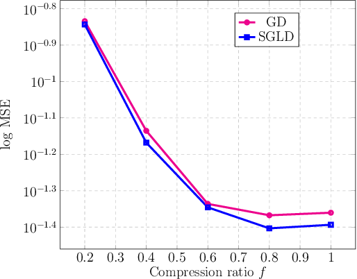 Figure 4 for Provable Compressed Sensing with Generative Priors via Langevin Dynamics