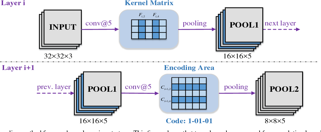 Figure 1 for A novel channel pruning method for deep neural network compression