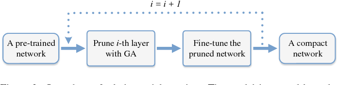 Figure 3 for A novel channel pruning method for deep neural network compression