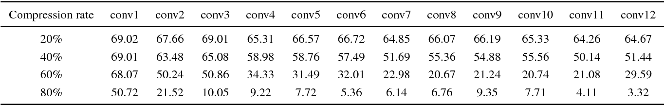 Figure 2 for A novel channel pruning method for deep neural network compression