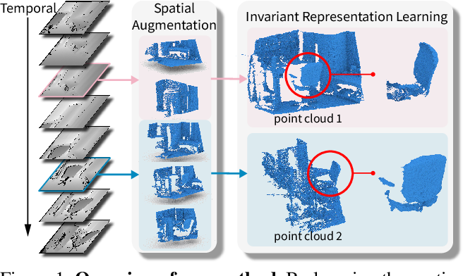 Figure 1 for Spatio-temporal Self-Supervised Representation Learning for 3D Point Clouds