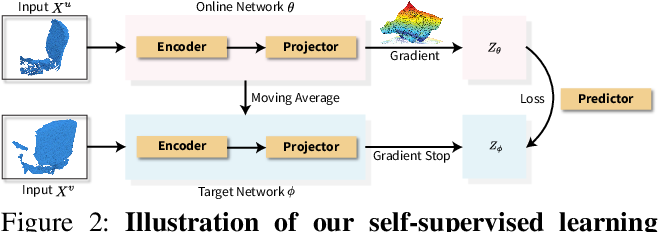 Figure 3 for Spatio-temporal Self-Supervised Representation Learning for 3D Point Clouds