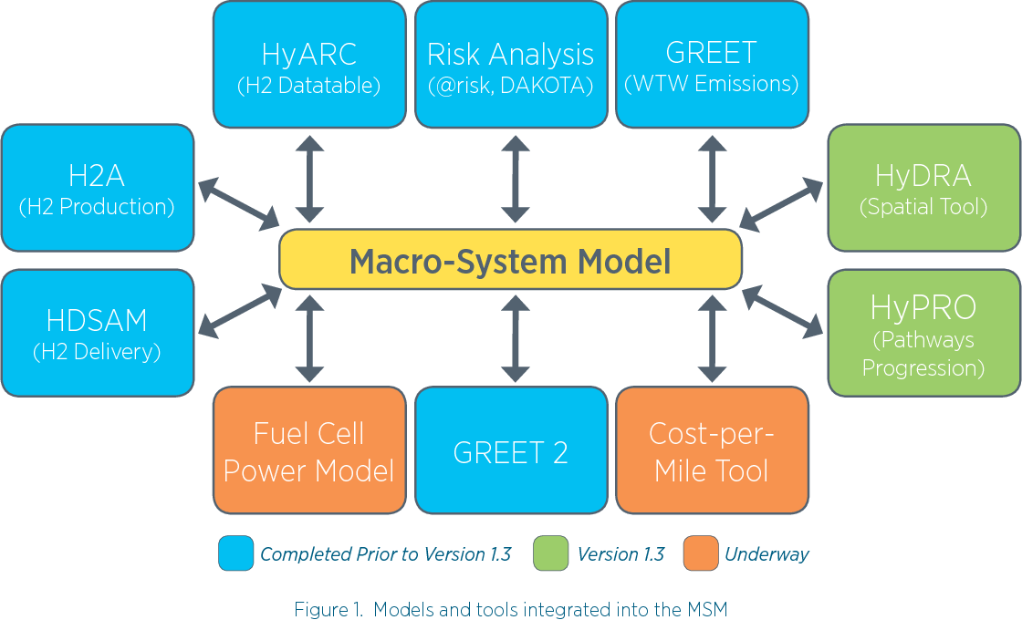 Figure 4 from Macro System Model (MSM) User Guide, Version