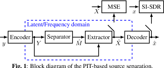 Figure 1 for Demystifying TasNet: A Dissecting Approach