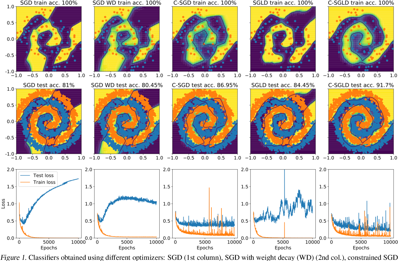 Figure 1 for Better Training using Weight-Constrained Stochastic Dynamics