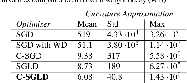 Figure 2 for Better Training using Weight-Constrained Stochastic Dynamics