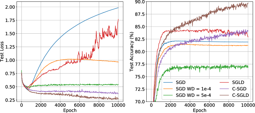 Figure 3 for Better Training using Weight-Constrained Stochastic Dynamics