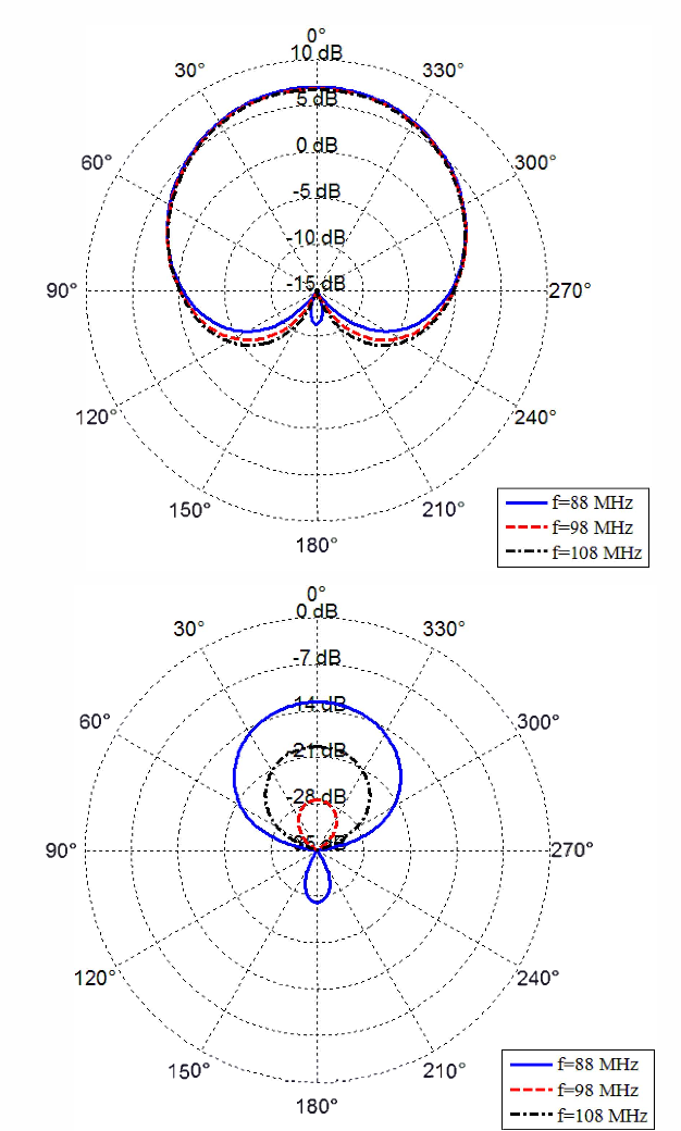 Figure 8 From A Novel Structure Of Broadband Wire Antenna With