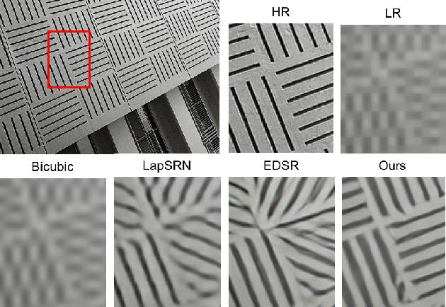 Figure 1 for Deep Back-Projection Networks for Single Image Super-resolution