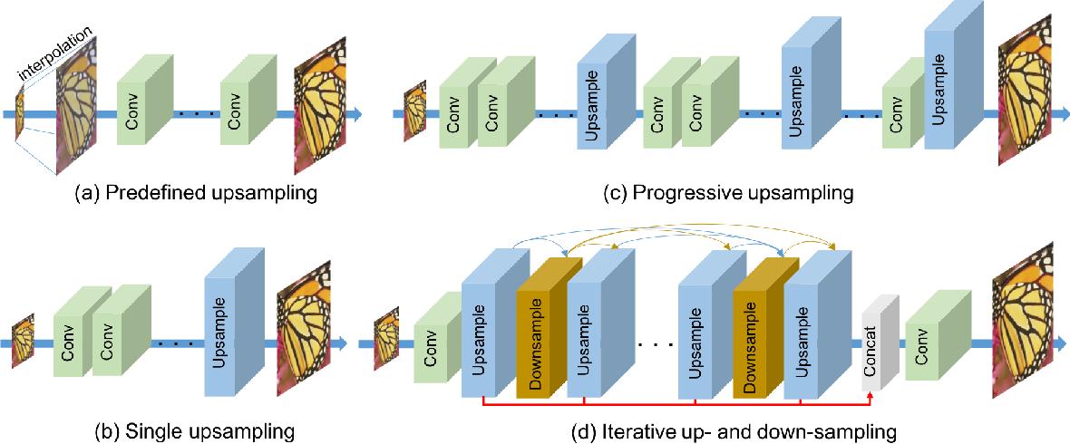 Figure 3 for Deep Back-Projection Networks for Single Image Super-resolution