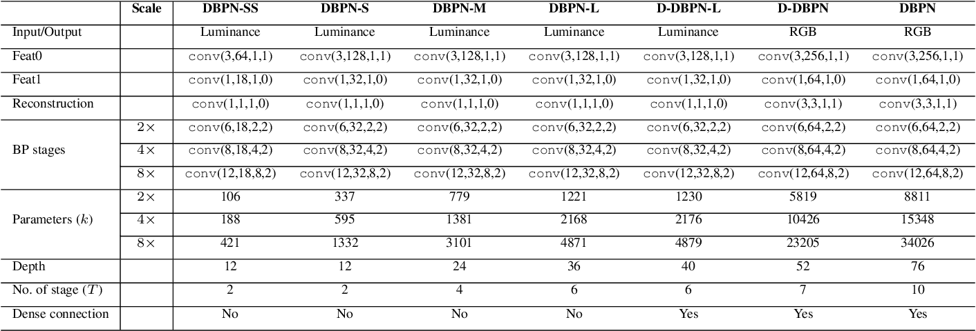 Figure 2 for Deep Back-Projection Networks for Single Image Super-resolution